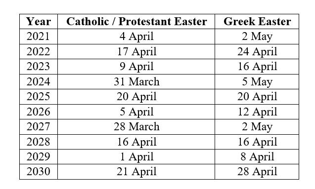Greek Easter calendar Orthodox vs Catholic
