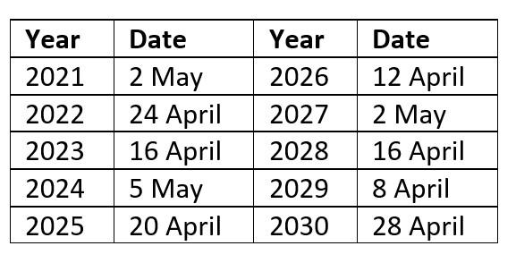 Dates for Greek Easter